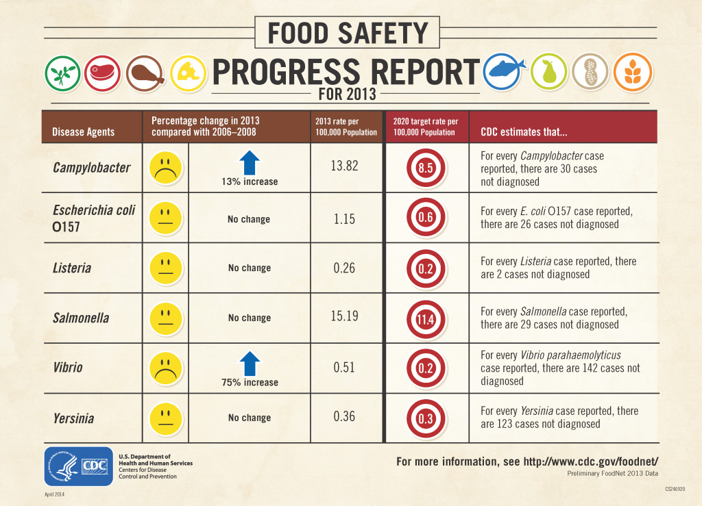 Food Safety Report Update