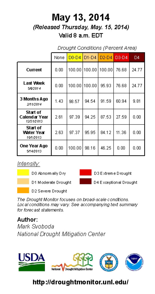 Drought Monitor Key