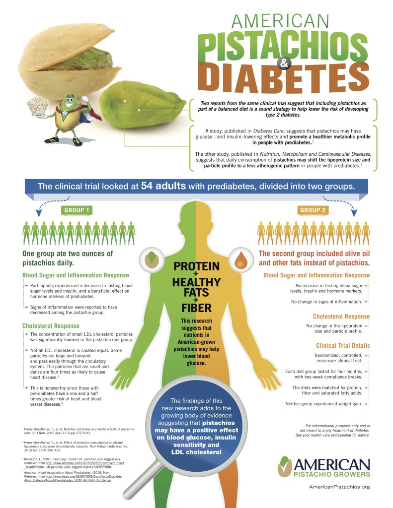 American Pistachio Growers Infographic - Pistachios and Diabetes