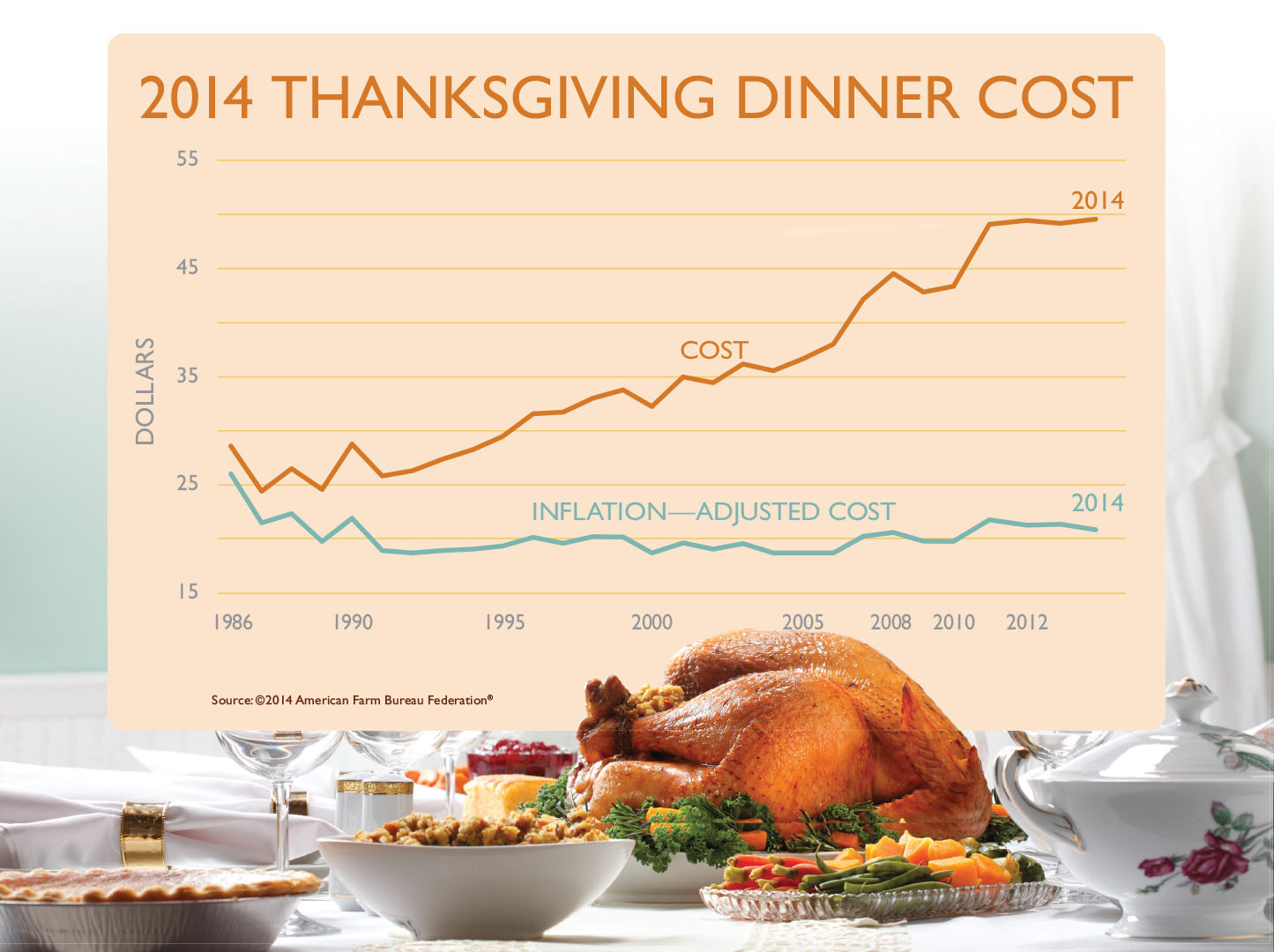 California Turkey Industry Enjoys Excellent Year
